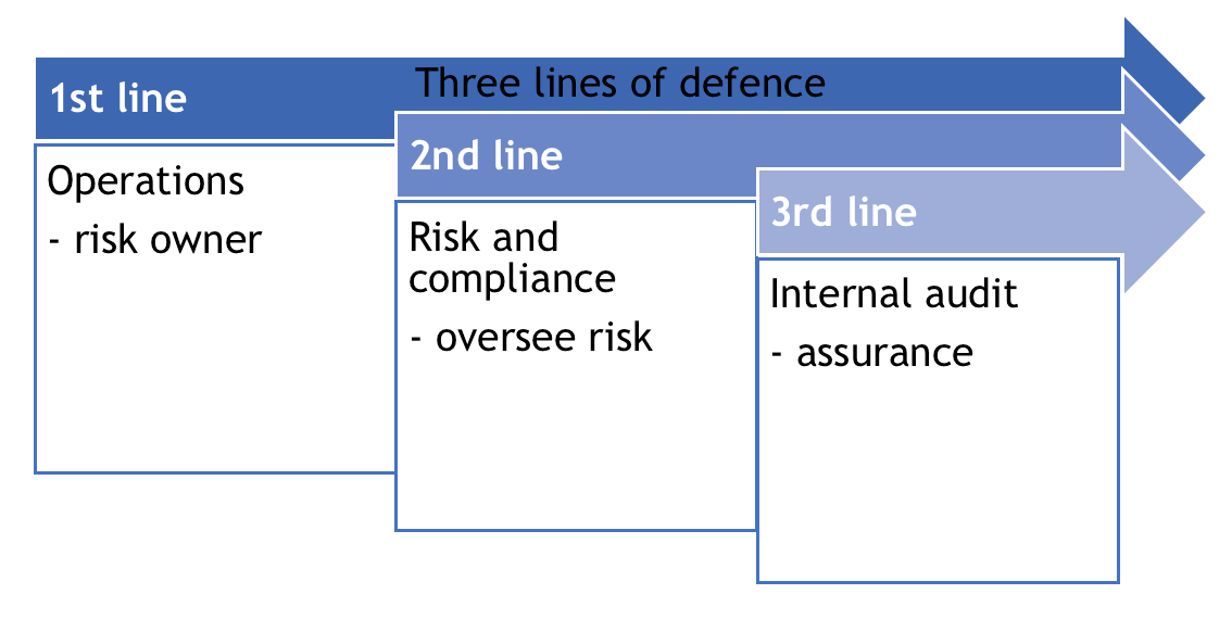 Three Lines of Defence - Operations, risk & compliance, internal audits