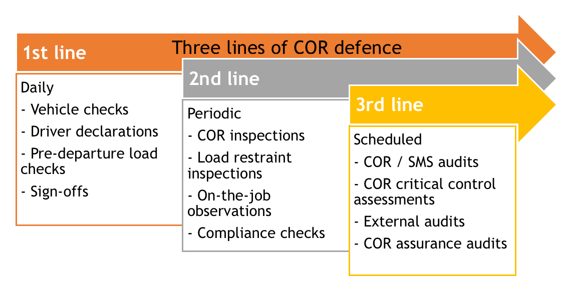 Three Lines of COR Defence - Daily, periodic, scheduled