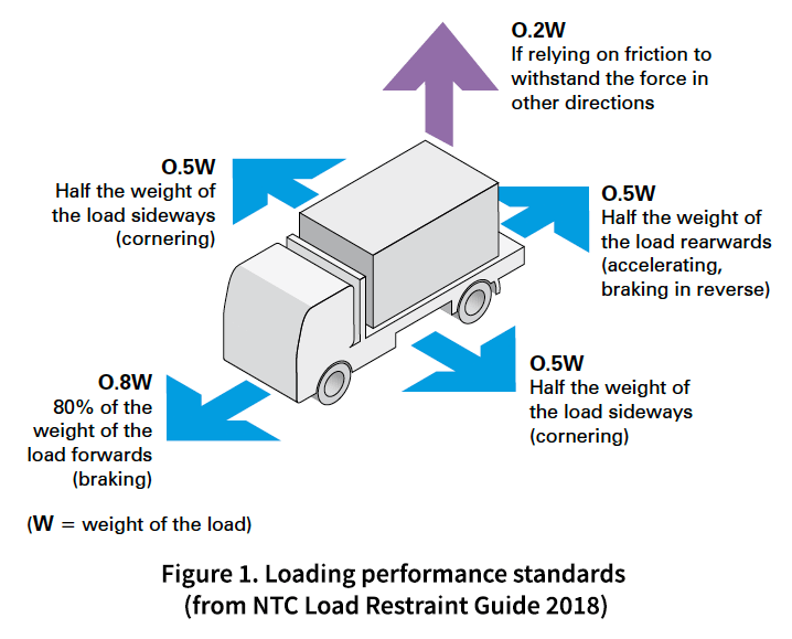 National Transport Commission Load Restraint Performance Standards